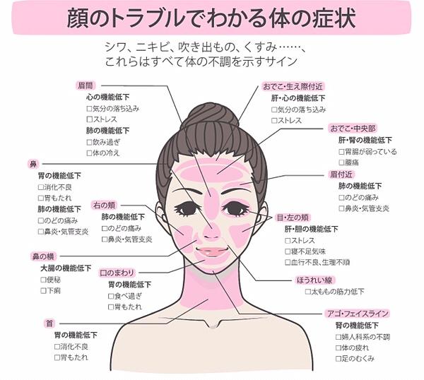 ニキビ 痛い 眉毛 触ると痛いこもりニキビ(しこりニキビ)の対処法と治し方